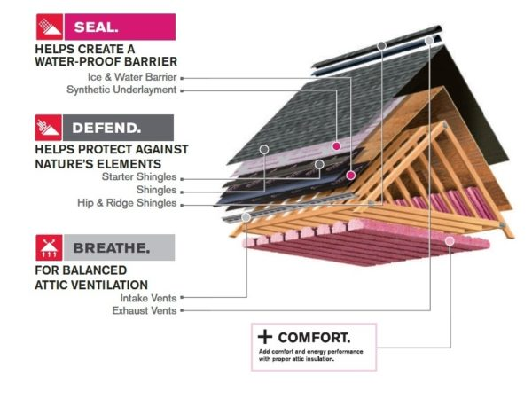Building And Roofing Accessories Sps Building New Zealand